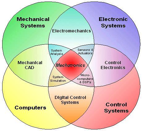 MECHANICAL ENGINEERING IEEE PAPER